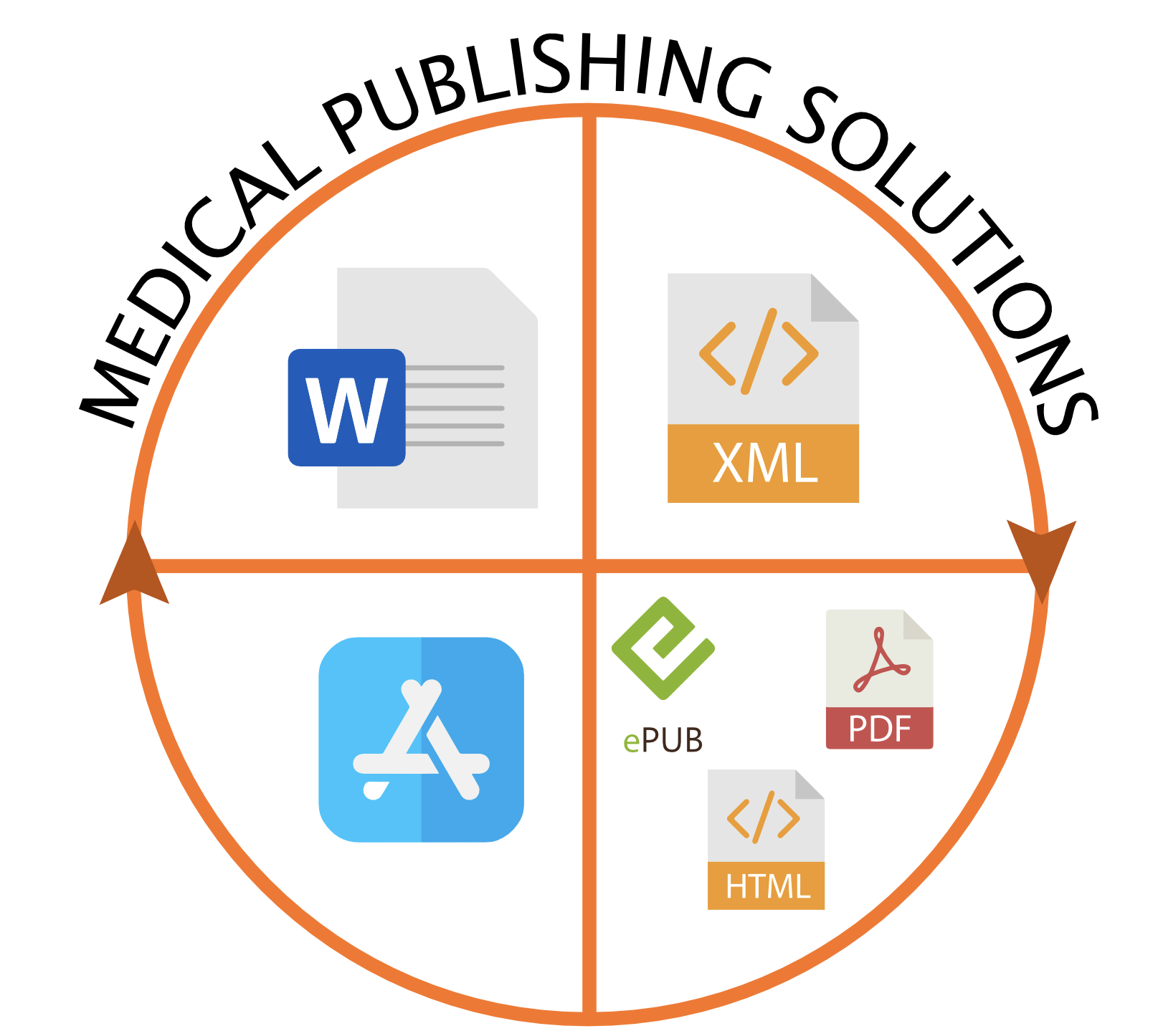 ZOPYX Medical Publishing Solutions
